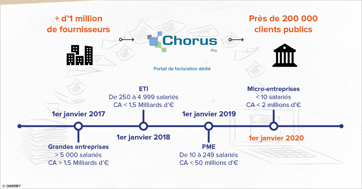 Chorus Pro Infographie Qweeby
